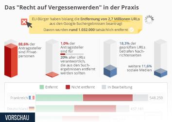 Google Infografik - Das