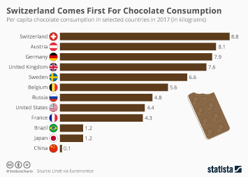 Chocolate industry Infographic - The World's Biggest Chocolate Consumers