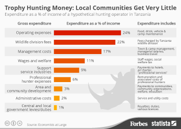 Hunting & Wildlife Viewing Infographic - Trophy Hunting Money: Local Communities Get Very Little