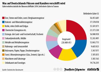Binnenschifffahrt Infografik - Was auf Deutschlands Flüssen und Kanälen verschifft wird