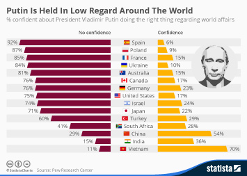 BRIC countries Infographic - Putin Is Held In Low Regard Around The World