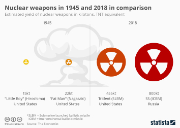 Nuclear Power Infographic - Nuclear weapons in 1945 and 2018 in comparison