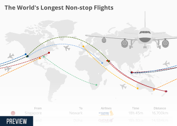 The World's Longest Non-Stop Flights