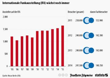 Internationale Funkausstellung (IFA) wächst noch immer