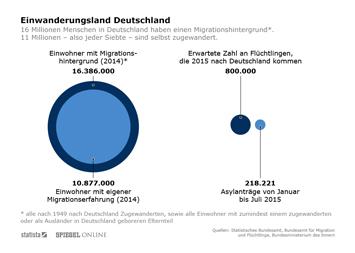 Migrationshintergrund Infografik - Migration in Deutschland