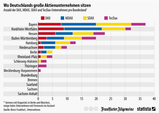 Infografik: Wo Deutschlands große Aktienunternehmen sitzen | Statista