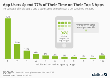 App Users Spend 77% of Their Time on Their Top 3 Apps