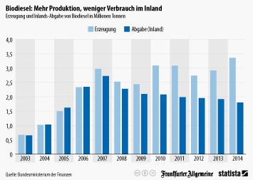 Bioenergie Infografik - Biodiesel: Mehr Produktion, weniger Verbrauch im Inland