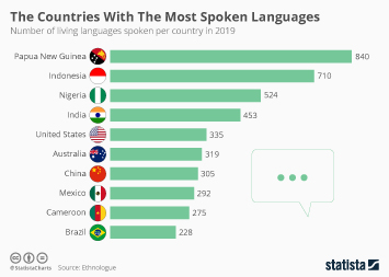 The Countries With The Most Spoken Languages