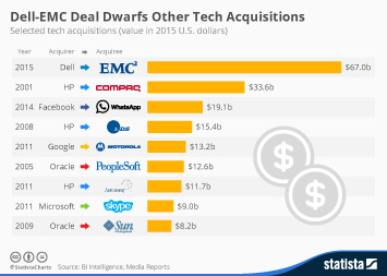 Dell Technologies Infographic - Dell-EMC Deal Dwarfs Other Tech Acquisitions