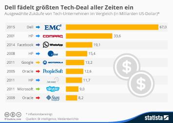 HP Inc. Infografik - Dell fädelt größten Tech-Deal aller Zeiten ein