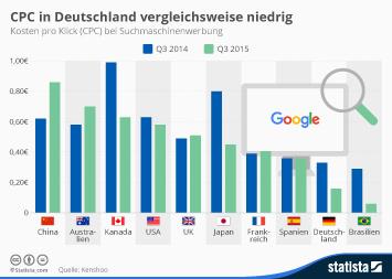 CPC in Deutschland vergleichsweise niedrig