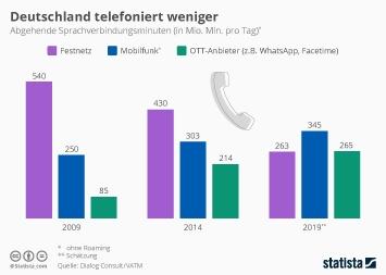 Festnetz Deutschland Infografik - Mobil- und Festnetztelefonie rückläufig