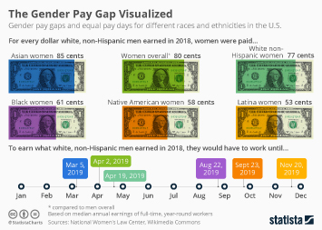 The Gender Pay Gap Visualized