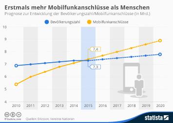 Erstmals mehr Mobilfunkanschlüsse als Menschen