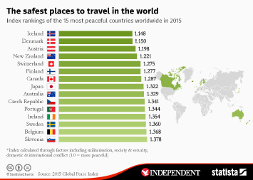 Global Tourism Industry Infographics Statista