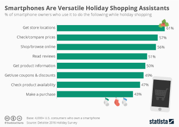 Mobile commerce in the United States Infographic - Smartphones Are Versatile Holiday Shopping Assistants
