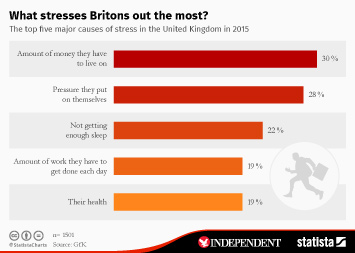 What stresses Britons out the most?