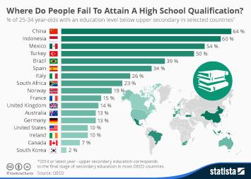 Where Do People Fail To Attain A High School Qualification