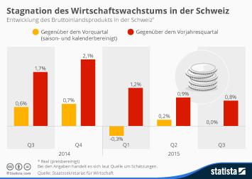 Stagnation des Wirtschaftswachstums in der Schweiz