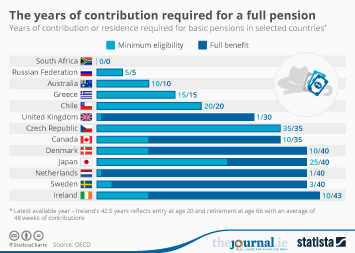 The years of contribution required for a full pension