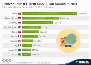 Chinese Tourists Spent $165 Billion Abroad In 2014