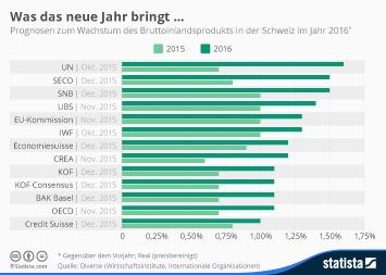 Bruttoinlandsprodukt (BIP) der Schweiz Infografik - Was das neue Jahr bringt …
