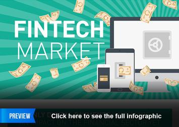 FinTech Market Outlook