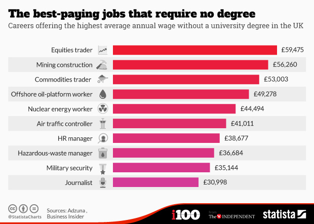 Chart: The best-paying jobs that require no degree | Statista