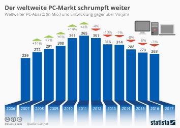 Der weltweite PC-Markt schrumpft weiter
