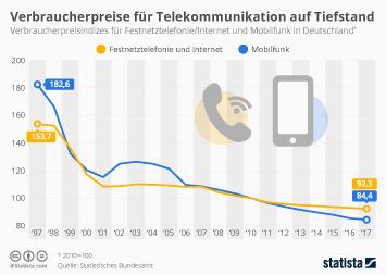 Telekommunikation Deutschland Infografik - Nie waren telefonieren und surfen billiger
