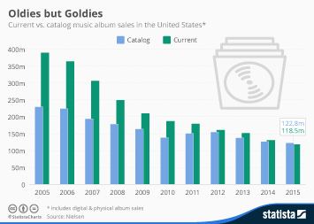 Chart The Rise And Fall Of The Compact Disc Statista