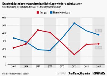 Krankenhäuser bewerten wirtschaftliche Lage wieder optimistischer