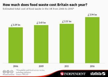 How much does food waste cost Britain each year?