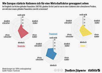 Wirtschaftskrise Infografik - Wie Europas stärkste Nationen sich für eine Wirtschaftskrise gewappnet sehen