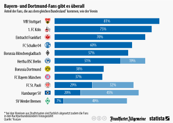 Bayern- und Dortmund-Fans gibt es überall