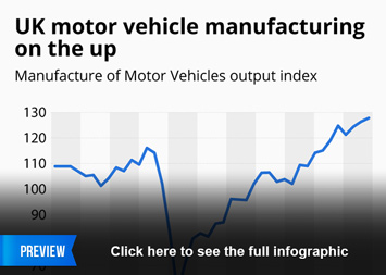 Motor vehicle production Infographic - UK motor vehicle manufacturing on the up