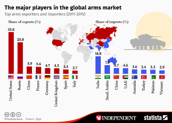 Chart: The World's Biggest Arms Importers | Statista
