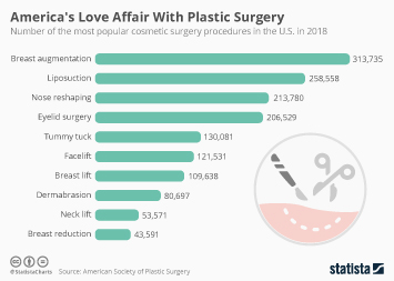 Cosmetic surgery Infographic - America's Love Affair With Plastic Surgery