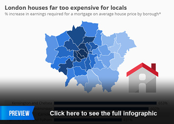 Mortgage industry Infographic - Londoners can't afford houses in their own borough