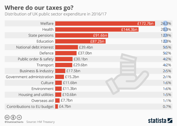 Chart: Where do UK taxes go? | Statista