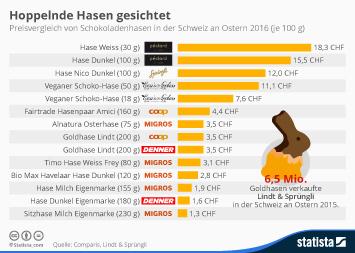 Lindt & Sprüngli Infografik - Hoppelnde Hasen gesichtet