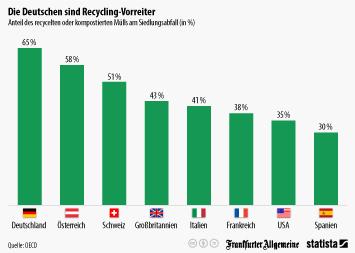 Die Deutschen sind Recycling-Vorreiter