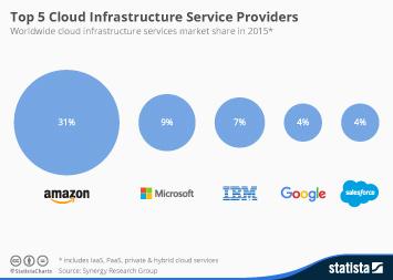 Chart Cloud Boom Drives Data Center Investment Statista