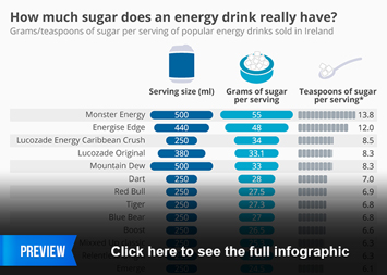 Energy Drinks Infographic - How much sugar does an energy drink really have?