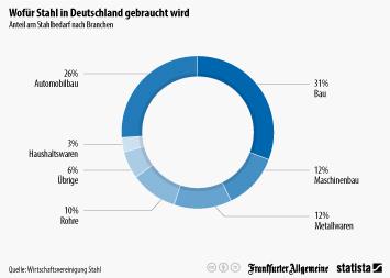 Wofür in Deutschland Stahl gebraucht wird