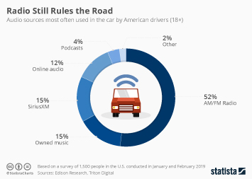 Radio Industry Infographic - Radio Still Rules The Road