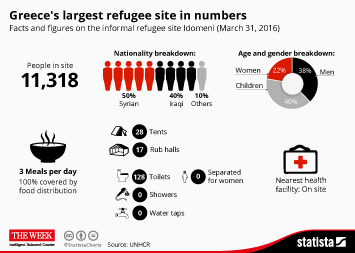 Greece's largest refugee site in numbers
