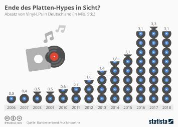Musikindustrie Infografik - Ende des Platten-Hypes in Sicht?