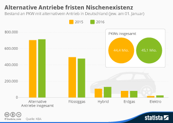 ABB Group Infografik - Alternative Antriebe fristen Nischenexistenz